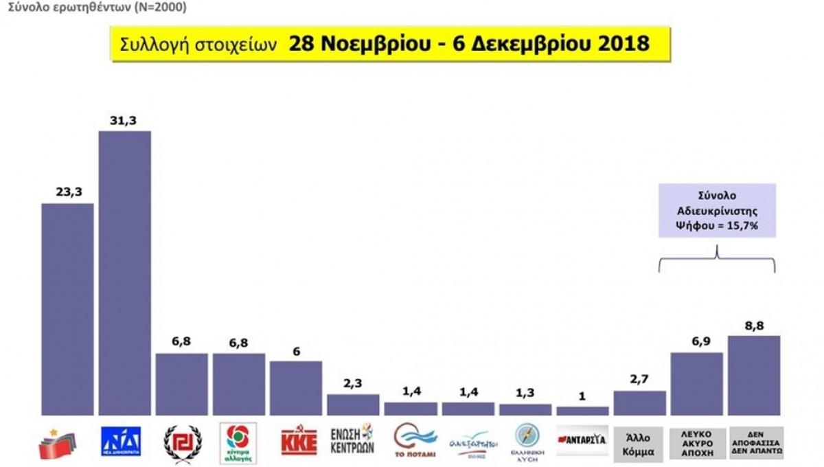 Προβάδισμα 8 μονάδων στη ΝΔ έναντι του ΣΥΡΙΖΑ, δίνει δημοσκόπηση της MRB