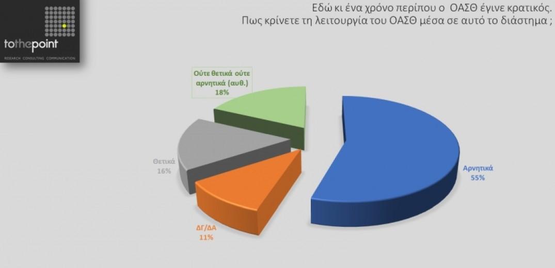 Δημοσκόπηση «ΜτΚ»: Κόκκινη κάρτα στον ΟΑΣΘ από τους Θεσσαλονικείς