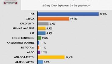 Νικητές η ΝΔ και ο δικομματισμός σε Μακεδονία, Θράκη και Ήπειρο