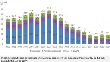 ΙΟΒΕ: Κοντά στο 100% η μείωση των επενδύσεων στις κατοικίες σε μια δεκαετία